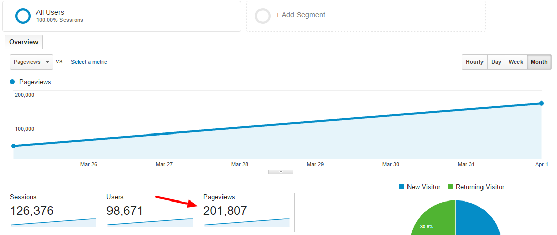 100,000 page views per month traffic