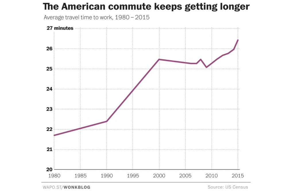 American commute times are getting longer.